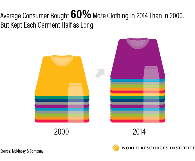 The average consumer bought 60% more clothing in 2014 than in 2000, but kept each garment half as long. (Source: McKinsey & Company)