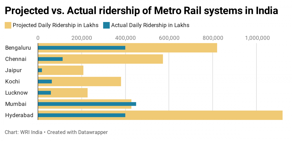 Metro ridership suffers when it is not part of an integrated transportation system