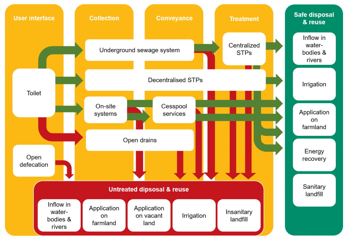 From Linear To Circular  A Paradigm Shift In Wastewater